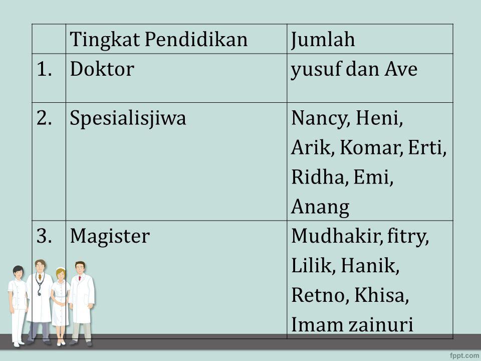 Tingkat Pendidikan Jumlah. 1. Doktor. yusuf dan Ave. 2. Spesialisjiwa. Nancy, Heni, Arik, Komar, Erti, Ridha, Emi, Anang.