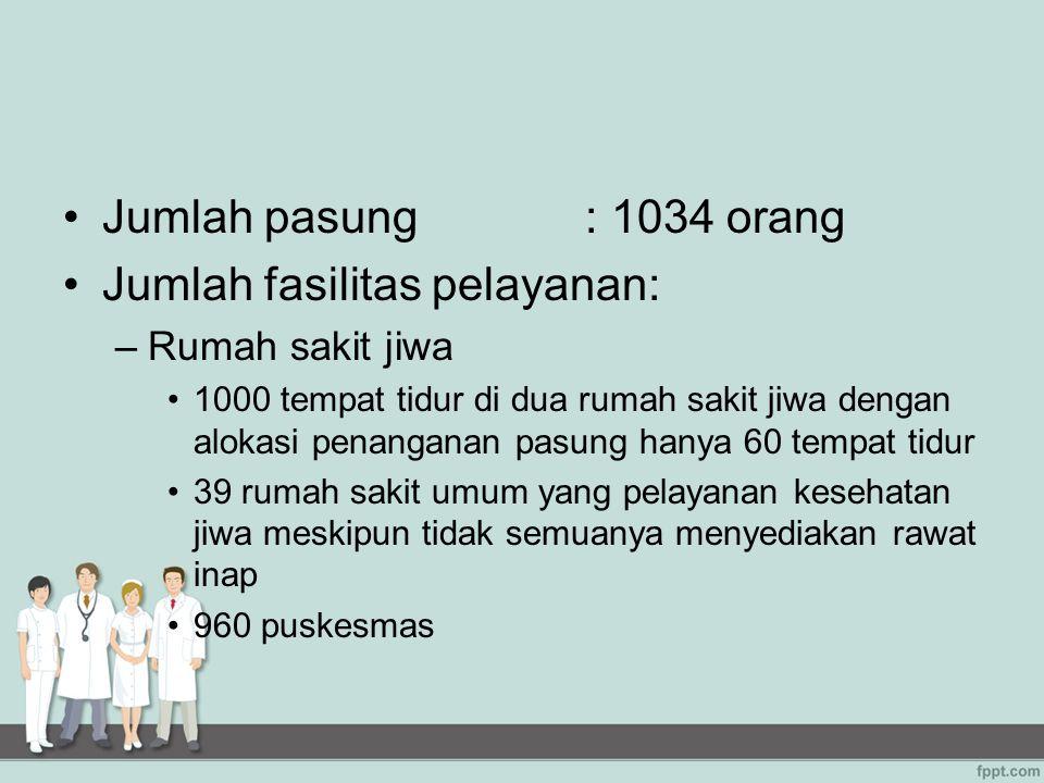 Jumlah fasilitas pelayanan: