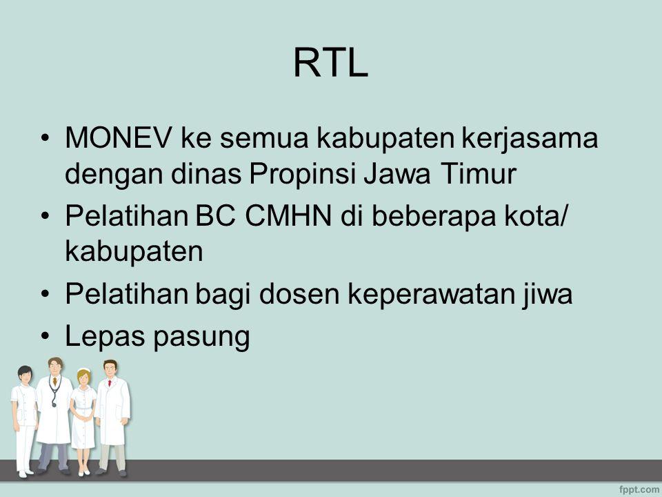 RTL MONEV ke semua kabupaten kerjasama dengan dinas Propinsi Jawa Timur. Pelatihan BC CMHN di beberapa kota/ kabupaten.