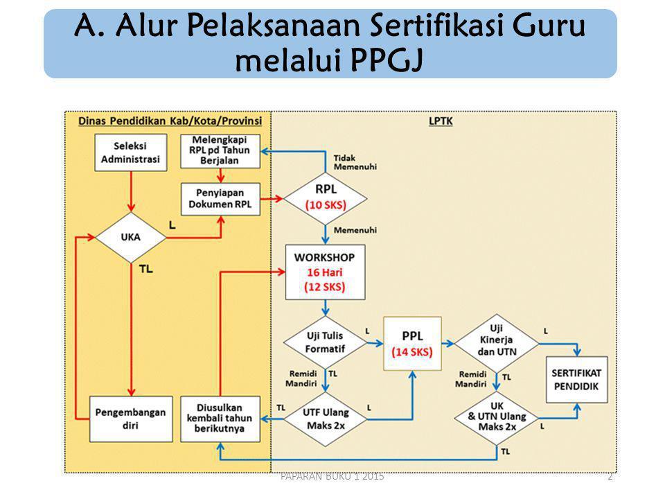 A. Alur Pelaksanaan Sertifikasi Guru melalui PPGJ