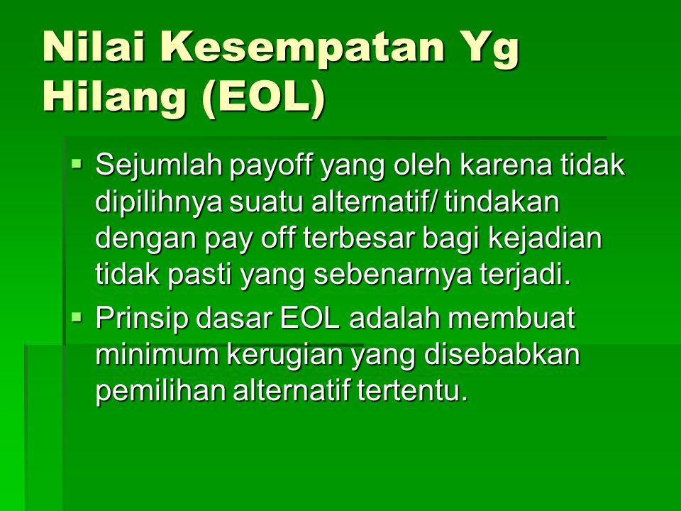 Nilai Kesempatan Yg Hilang (EOL)