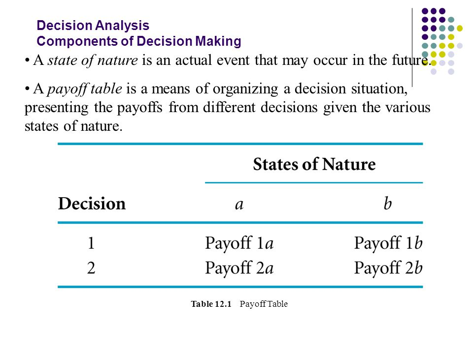Decision Analysis Components of Decision Making