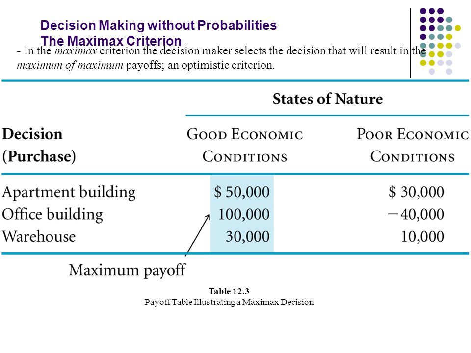 Decision Making without Probabilities The Maximax Criterion