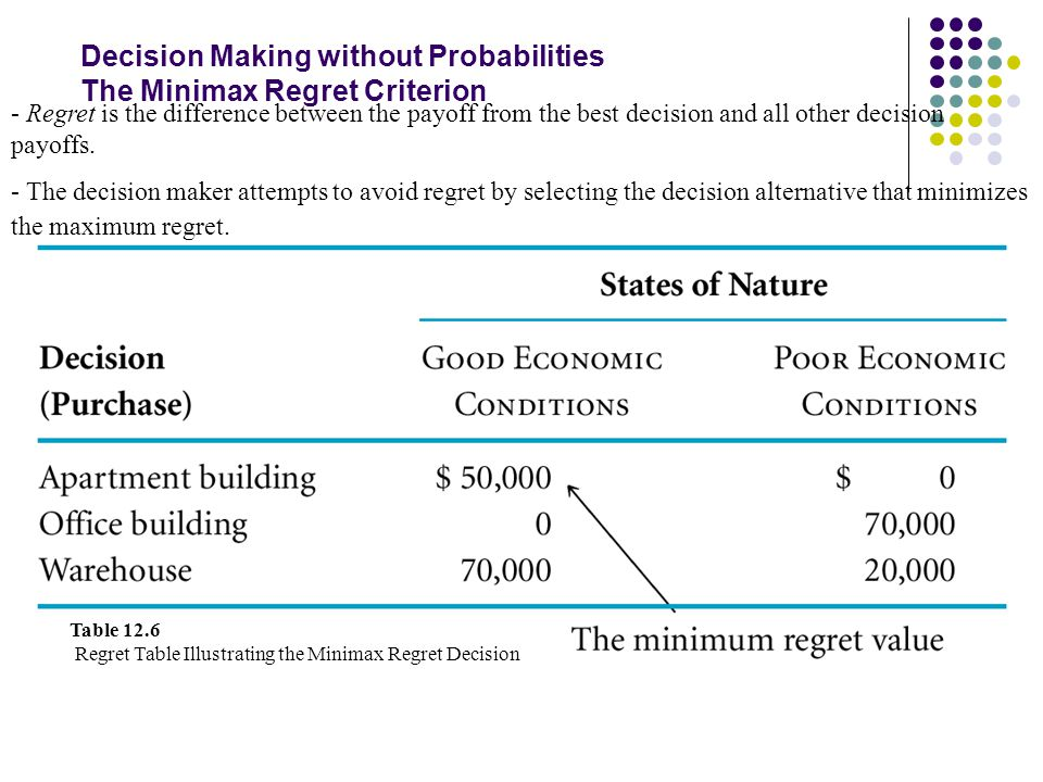 Decision Making without Probabilities The Minimax Regret Criterion