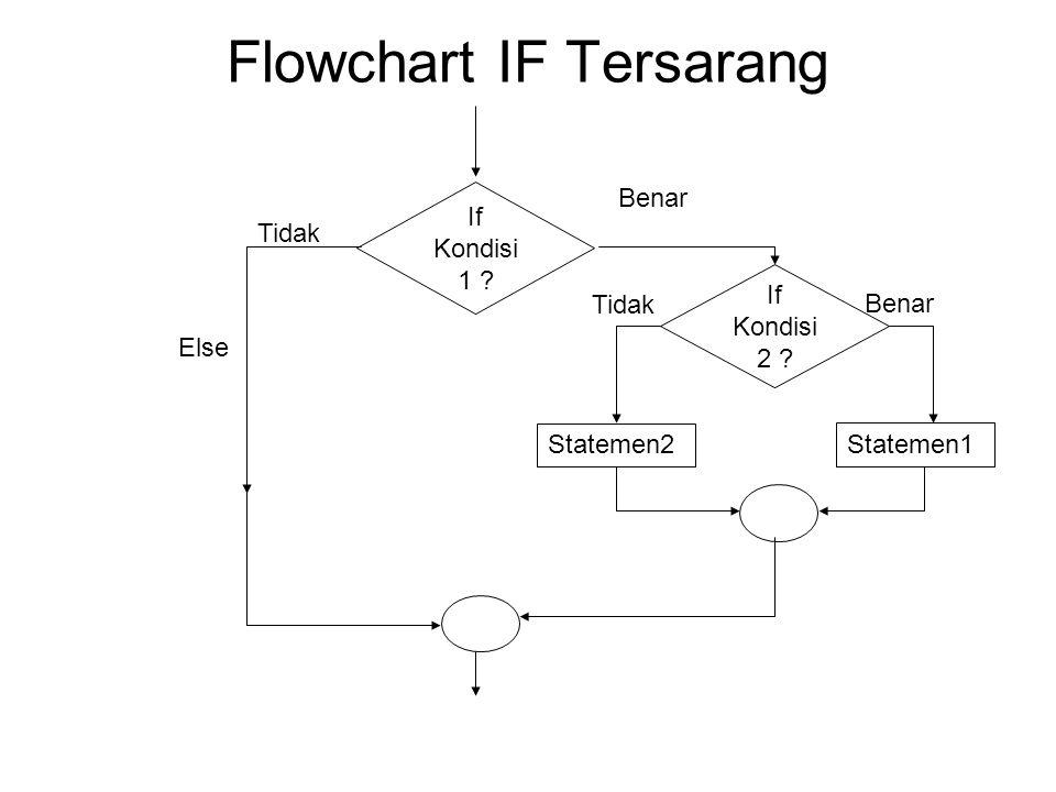 Flowchart IF Tersarang If Kondisi1