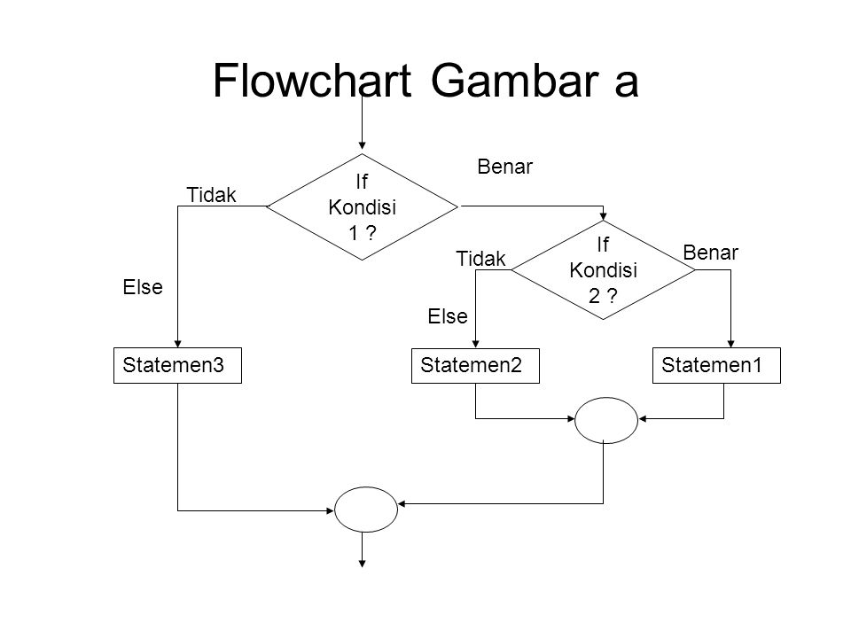 Flowchart Gambar a If Kondisi1 Benar Tidak If Kondisi2 Benar Tidak