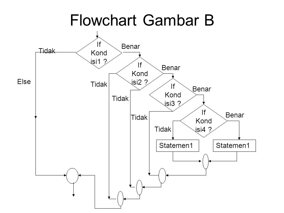 Flowchart Gambar B If Kondisi1 Benar Tidak If Kondisi2 Else