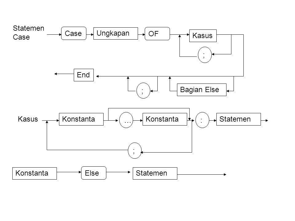 Statemen Case Case Ungkapan OF Kasus ; Bagian Else End Konstanta … : Statemen Else