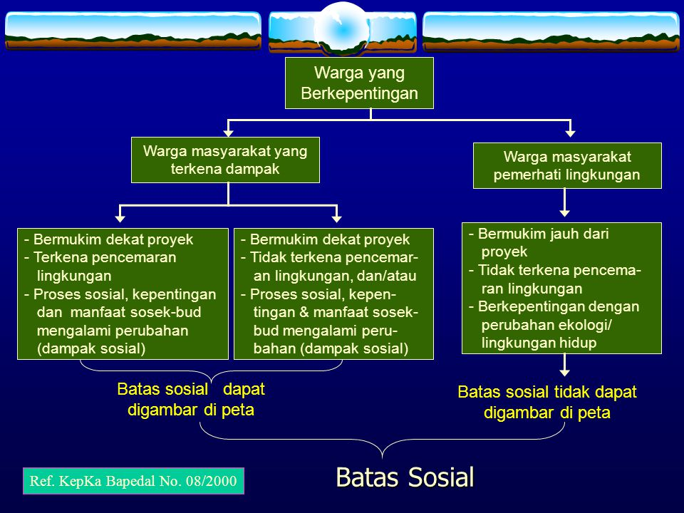 Batas Sosial Warga yang Berkepentingan
