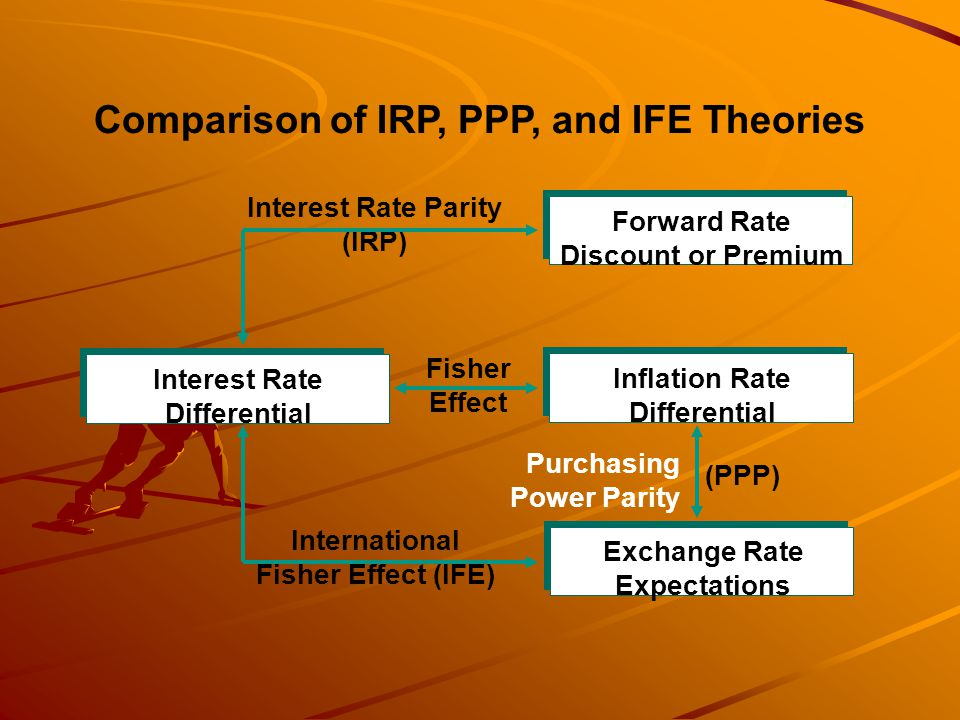 Comparison of IRP, PPP, and IFE Theories