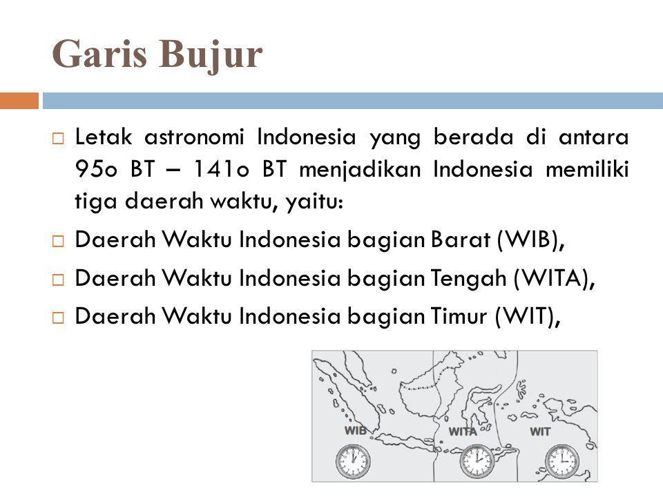 Garis Bujur Letak astronomi Indonesia yang berada di antara 95o BT – 141o BT menjadikan Indonesia memiliki tiga daerah waktu, yaitu: