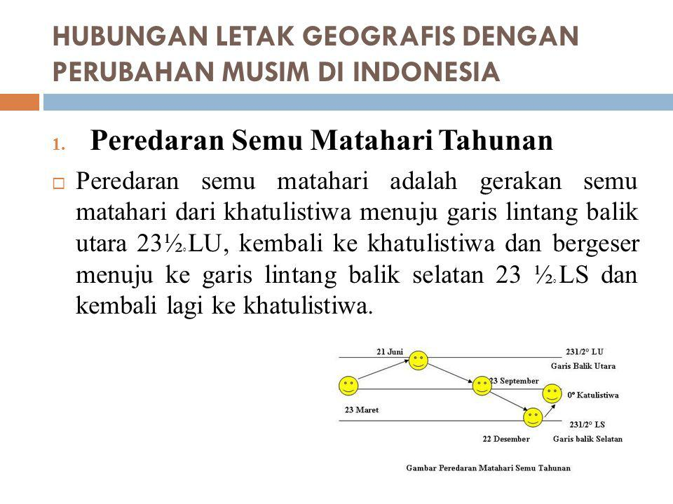 HUBUNGAN LETAK GEOGRAFIS DENGAN PERUBAHAN MUSIM DI INDONESIA