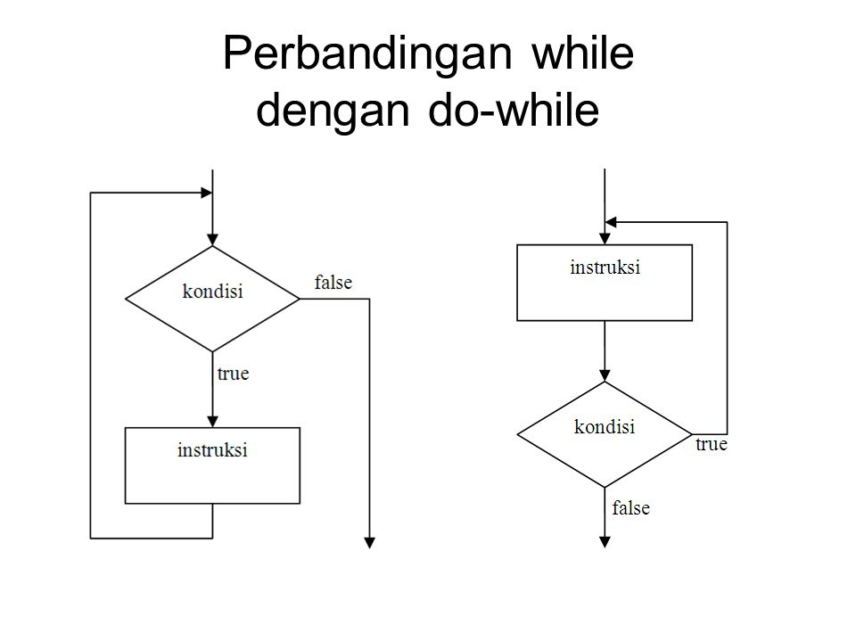 Perbandingan while dengan do-while