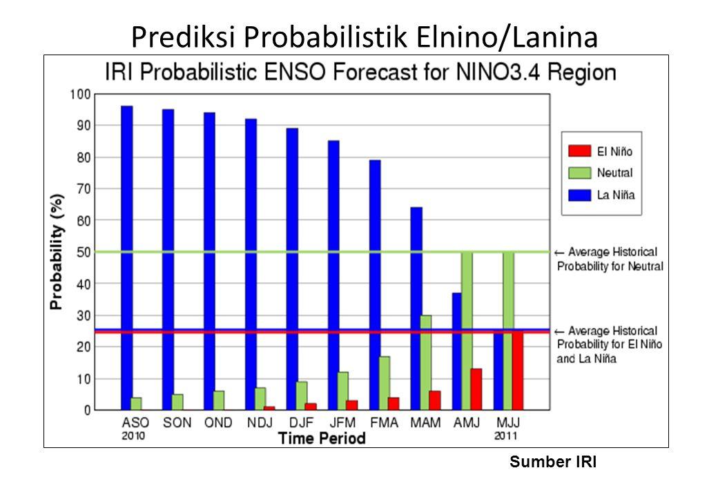 Prediksi Probabilistik Elnino/Lanina