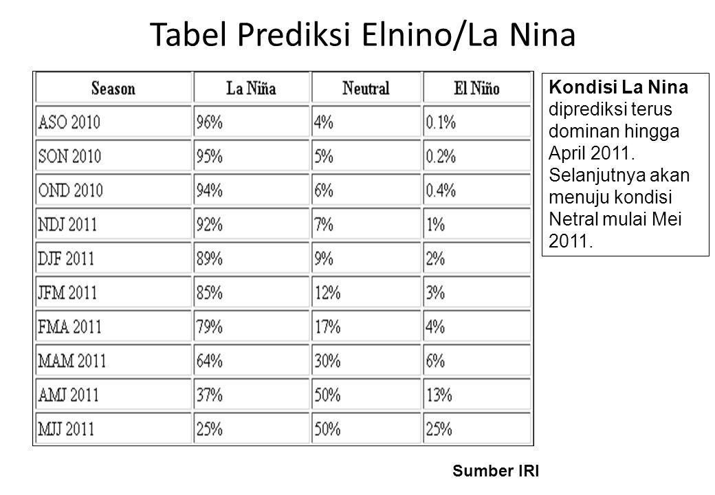 Tabel Prediksi Elnino/La Nina