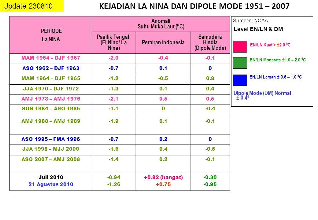 KEJADIAN LA NINA DAN DIPOLE MODE 1951 – 2007
