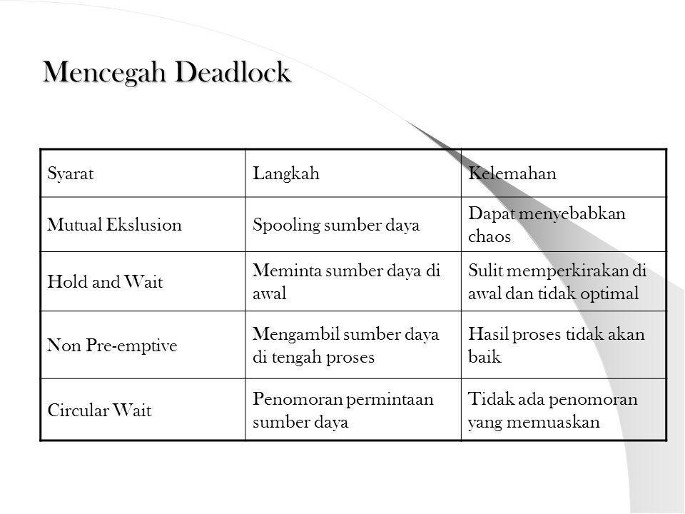 Mencegah Deadlock Syarat Langkah Kelemahan Mutual Ekslusion
