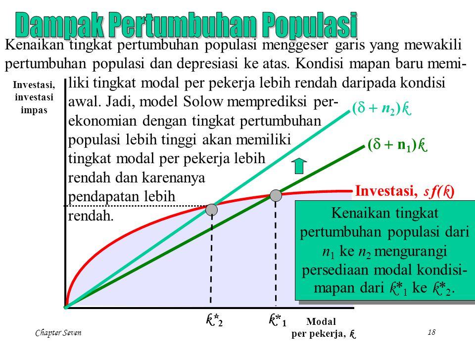 Dampak Pertumbuhan Populasi