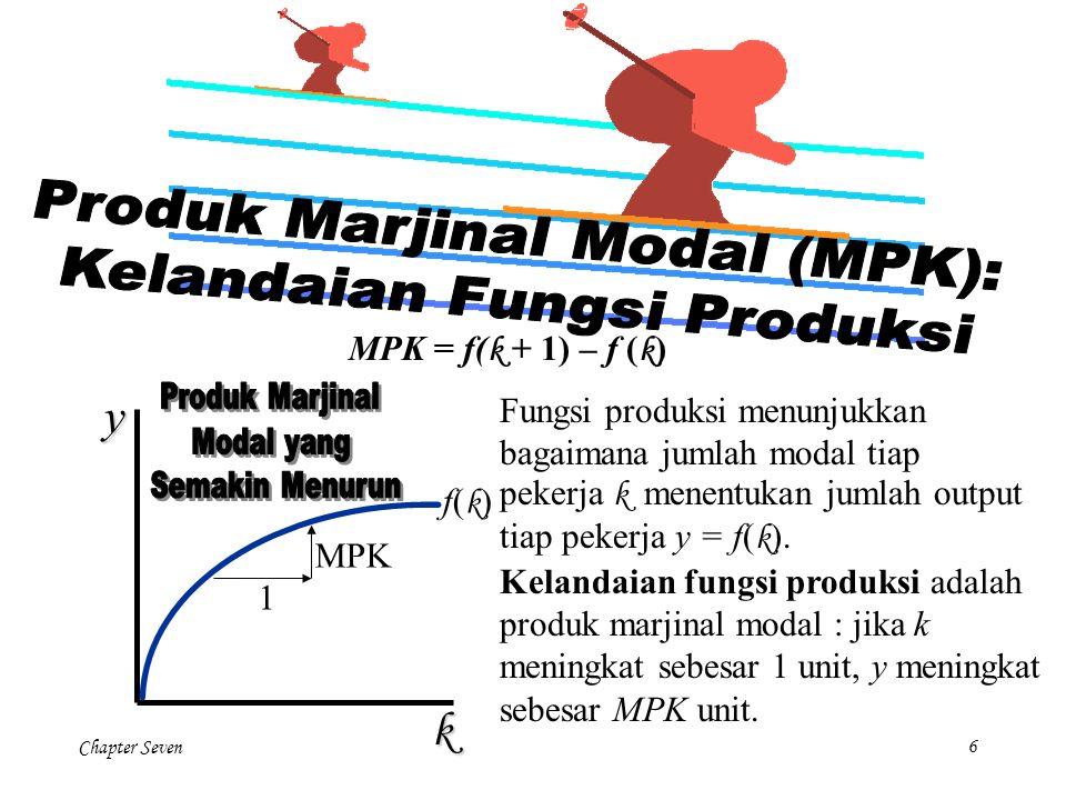 y k Produk Marjinal Modal (MPK): Kelandaian Fungsi Produksi