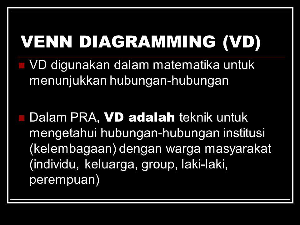 VENN DIAGRAMMING (VD) VD digunakan dalam matematika untuk menunjukkan hubungan-hubungan.