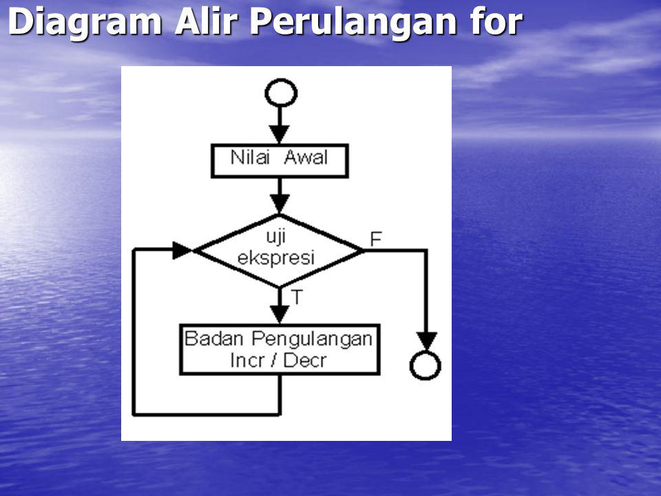 Diagram Alir Perulangan for