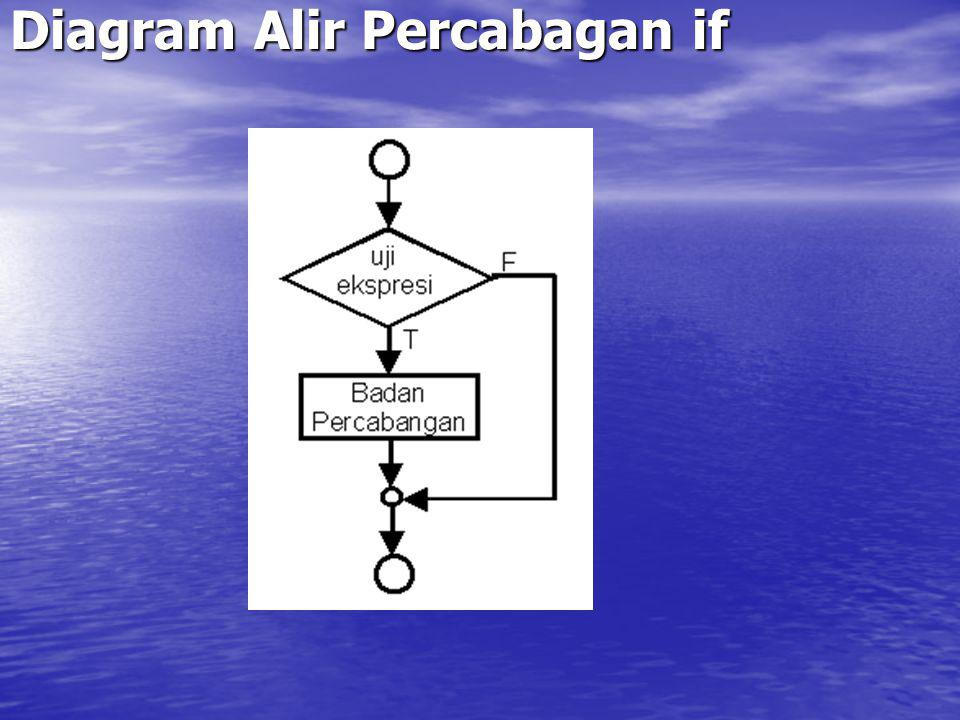 Diagram Alir Percabagan if