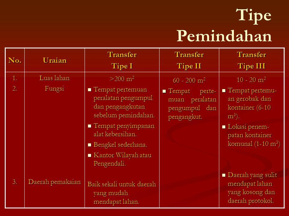 Tipe Pemindahan No. Uraian Transfer Tipe I Tipe II Tipe III 1. 2. 3.