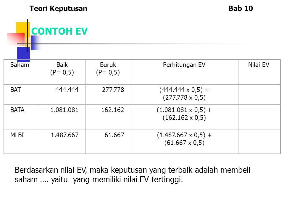 Teori Keputusan Bab 10 CONTOH EV. Saham. Baik. (P= 0,5) Buruk. Perhitungan EV. Nilai EV. BAT.
