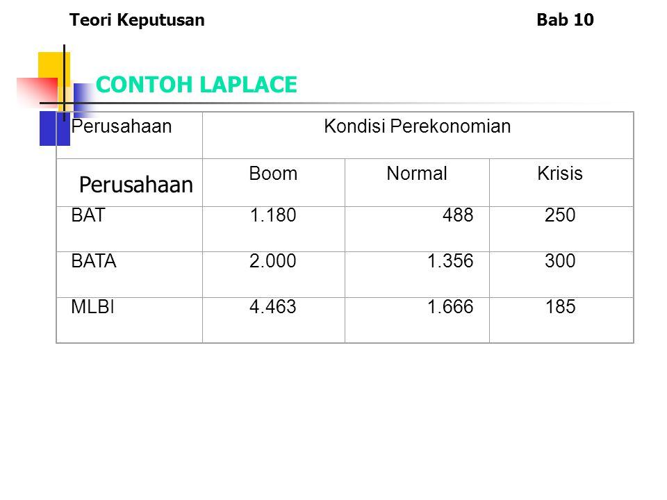 CONTOH LAPLACE Perusahaan Perusahaan Kondisi Perekonomian Boom Normal