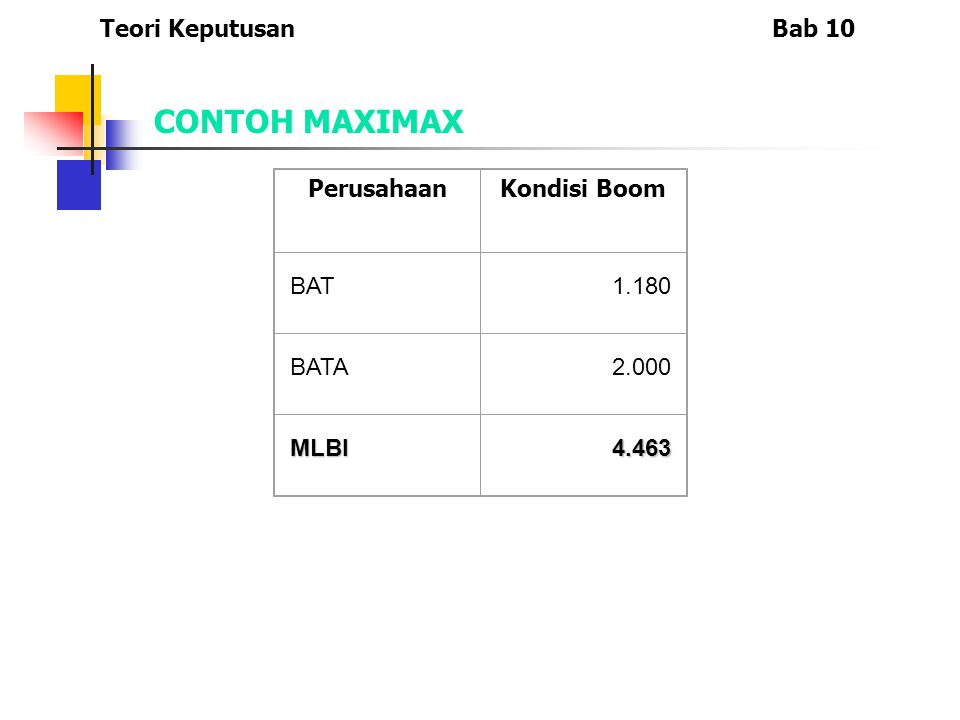CONTOH MAXIMAX Teori Keputusan Bab 10 Perusahaan Kondisi Boom BAT