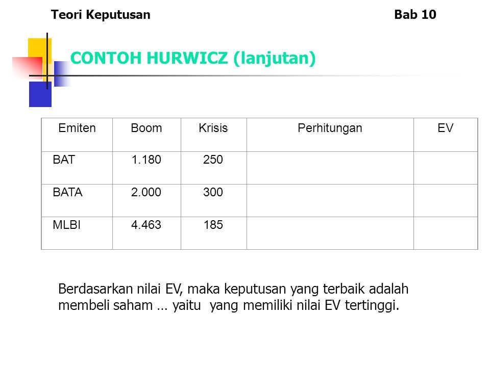 CONTOH HURWICZ (lanjutan)