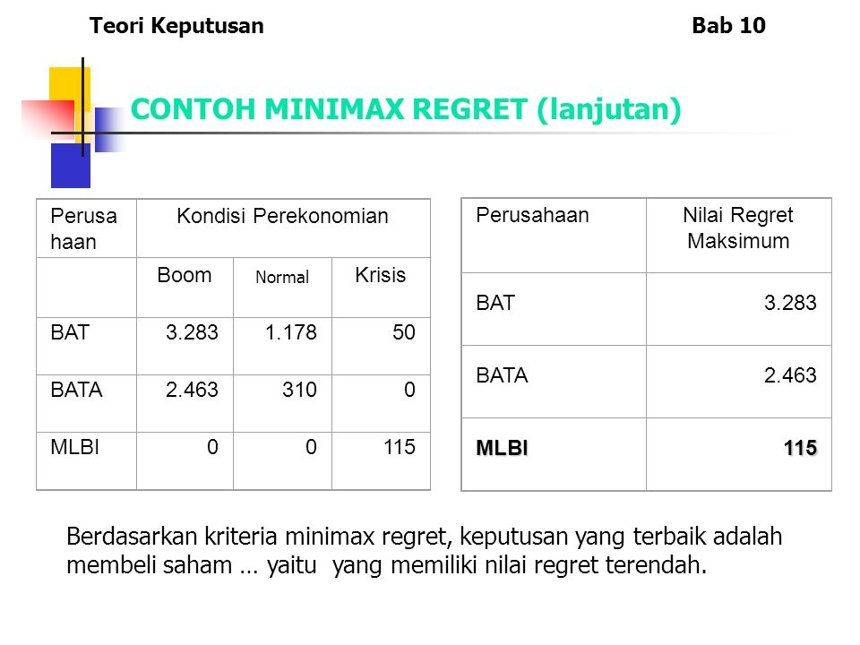 CONTOH MINIMAX REGRET (lanjutan)