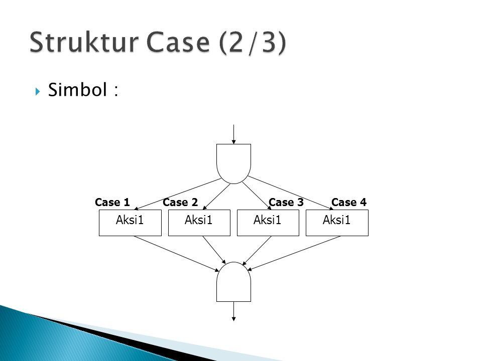 Struktur Case (2/3) Simbol : Aksi1 Case 1 Case 3 Case 2 Case 4