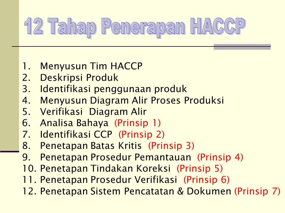 12 Tahap Penerapan HACCP 1. Menyusun Tim HACCP 2. Deskripsi Produk