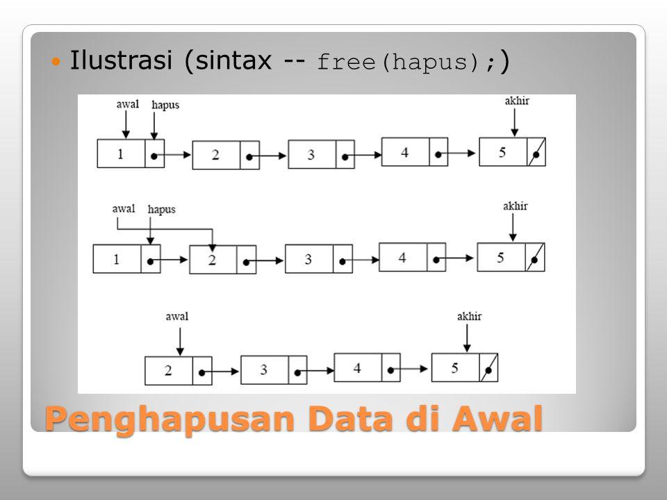 Penghapusan Data di Awal