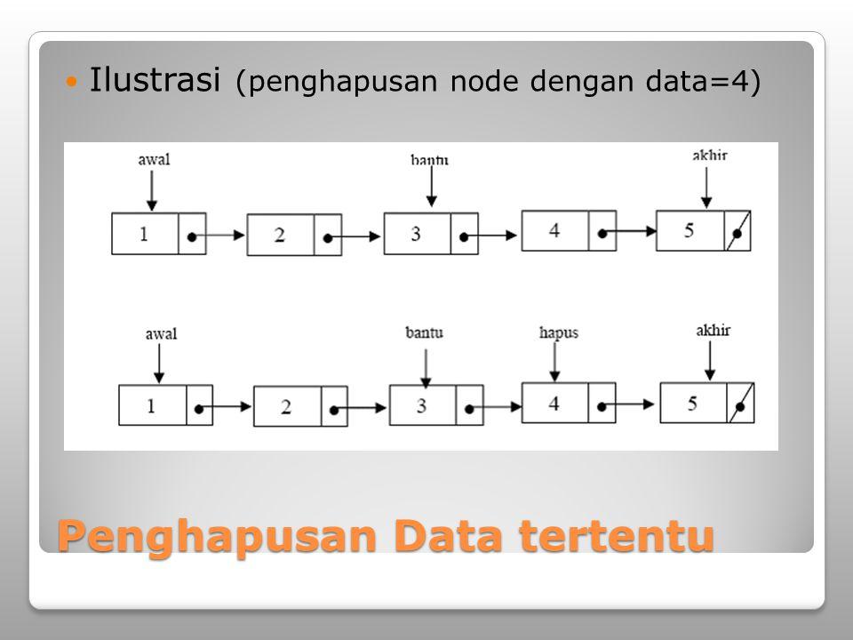 Penghapusan Data tertentu