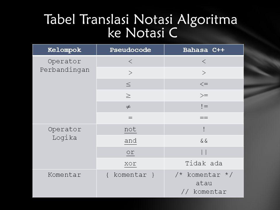 Tabel Translasi Notasi Algoritma ke Notasi C