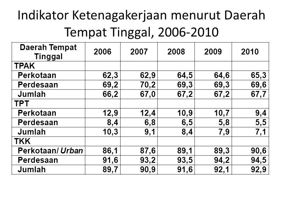 Indikator Ketenagakerjaan menurut Daerah Tempat Tinggal, 2006-2010
