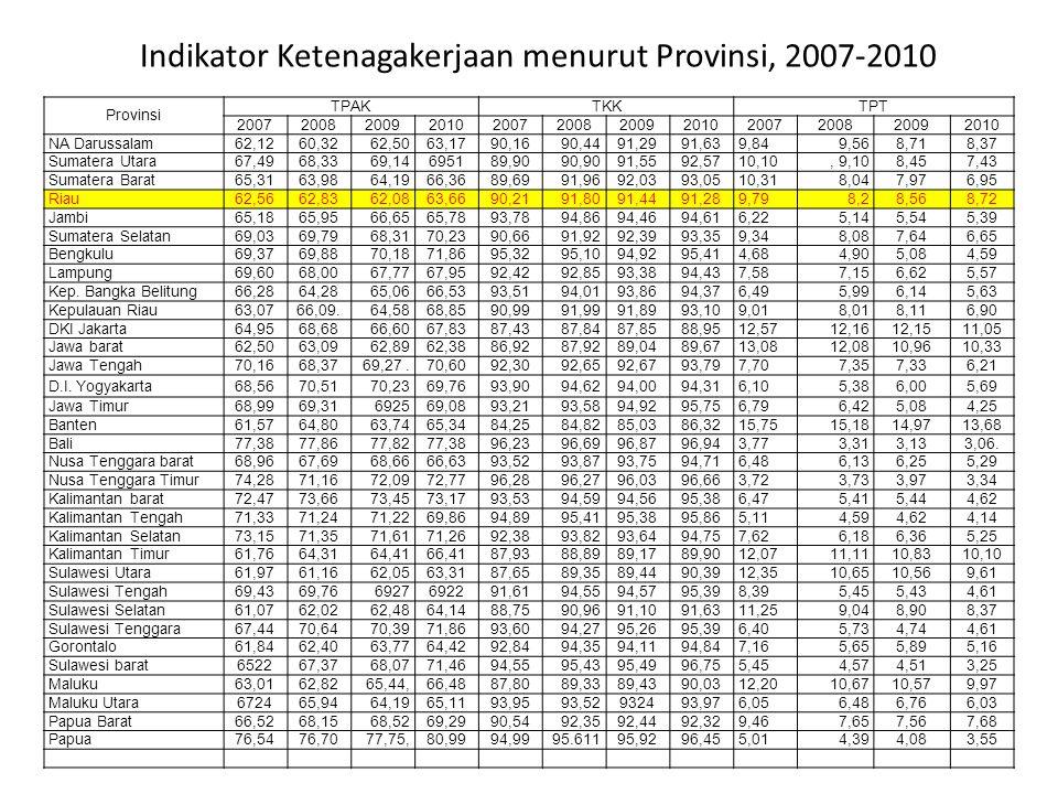 Indikator Ketenagakerjaan menurut Provinsi, 2007-2010