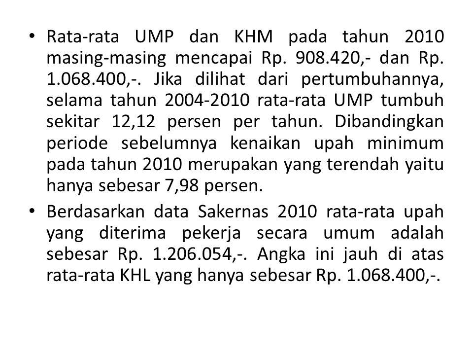 Rata-rata UMP dan KHM pada tahun 2010 masing-masing mencapai Rp. 908