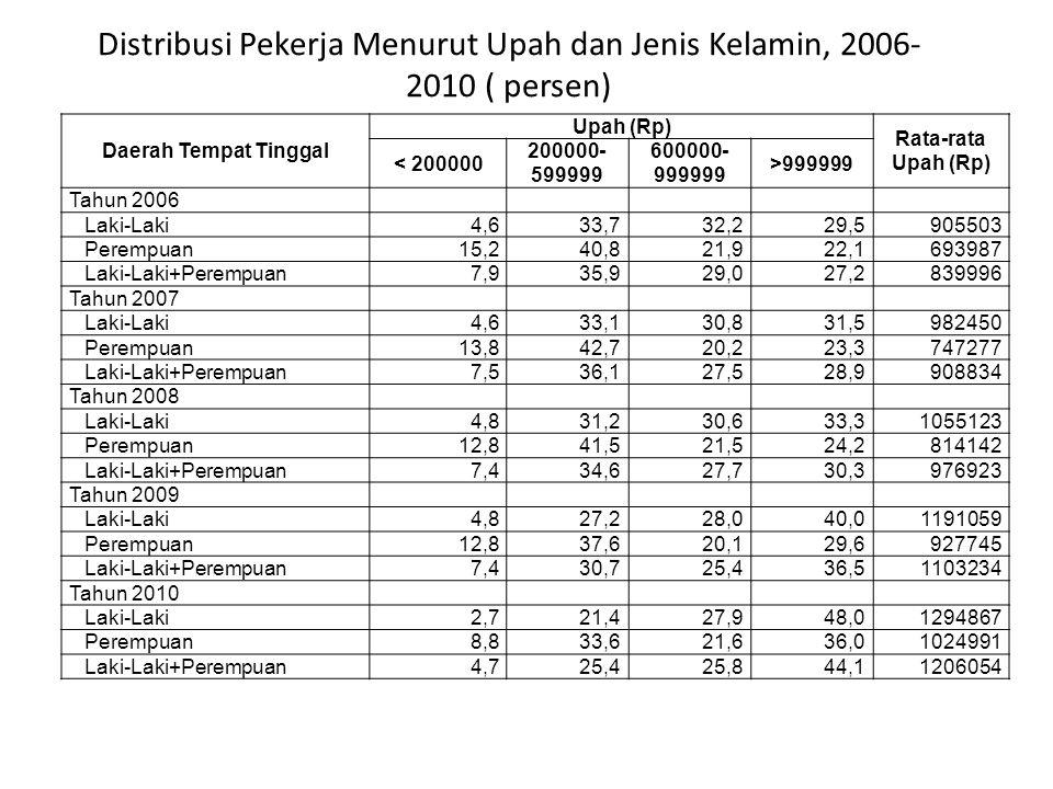 Distribusi Pekerja Menurut Upah dan Jenis Kelamin, 2006- 2010 ( persen)