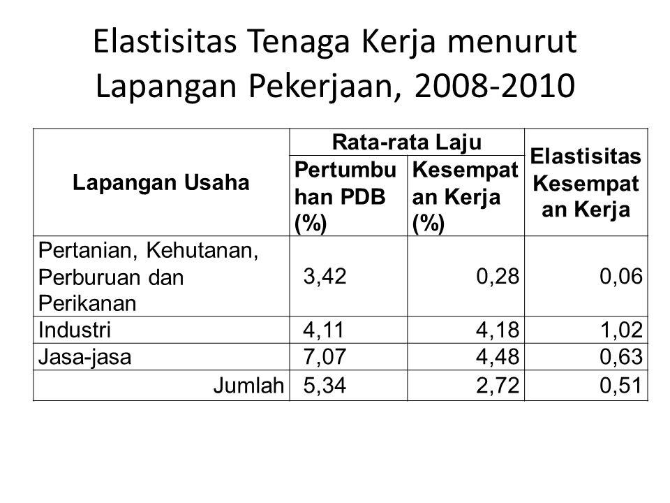 Elastisitas Tenaga Kerja menurut Lapangan Pekerjaan, 2008-2010