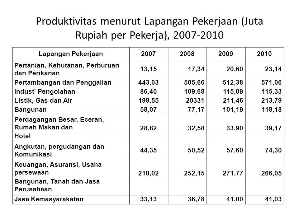 Produktivitas menurut Lapangan Pekerjaan (Juta Rupiah per Pekerja), 2007-2010