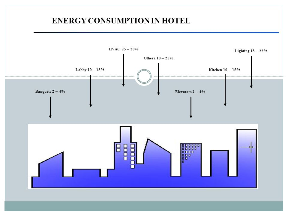 ENERGY CONSUMPTION IN HOTEL