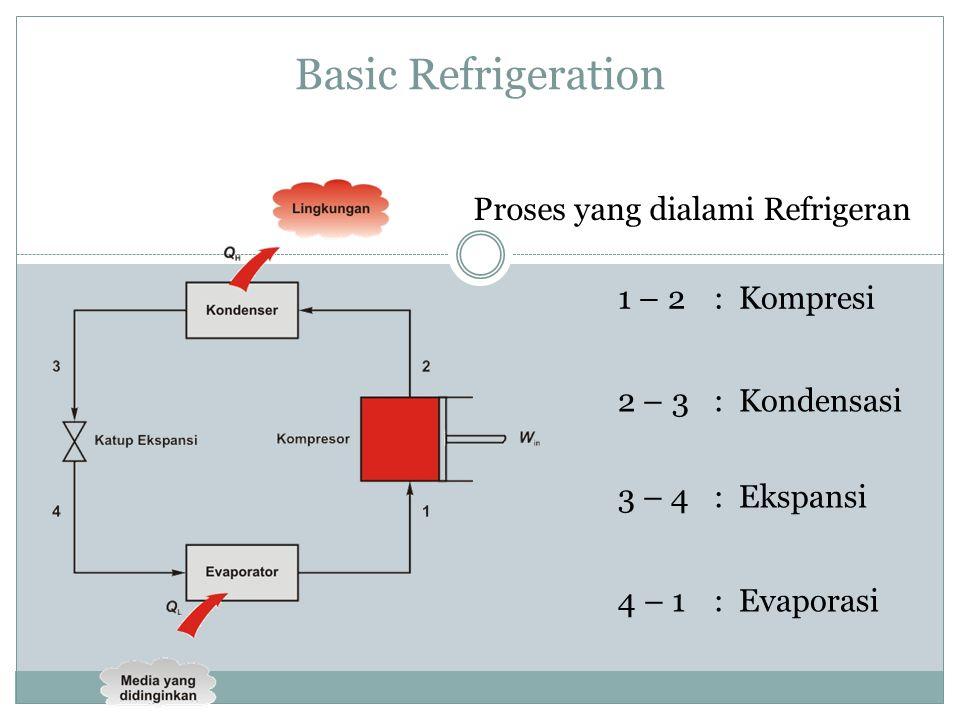 Basic Refrigeration Proses yang dialami Refrigeran 1 – 2 : Kompresi
