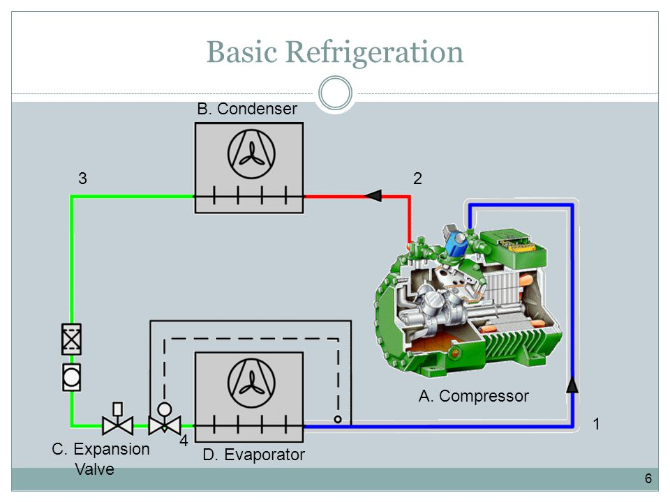 Basic Refrigeration B. Condenser 3 2 A. Compressor 1 4 C. Expansion