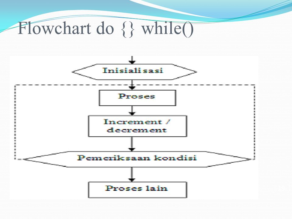 Flowchart do {} while()