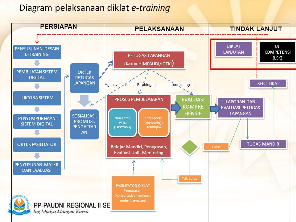 Diagram pelaksanaan diklat e-training