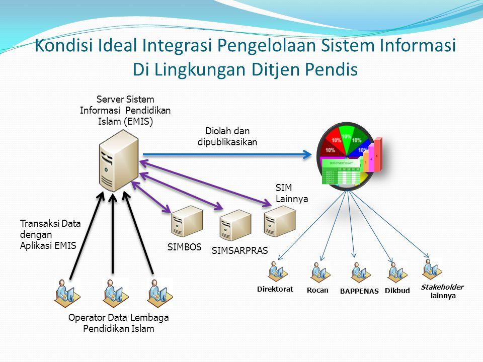 Kondisi Ideal Integrasi Pengelolaan Sistem Informasi Di Lingkungan Ditjen Pendis