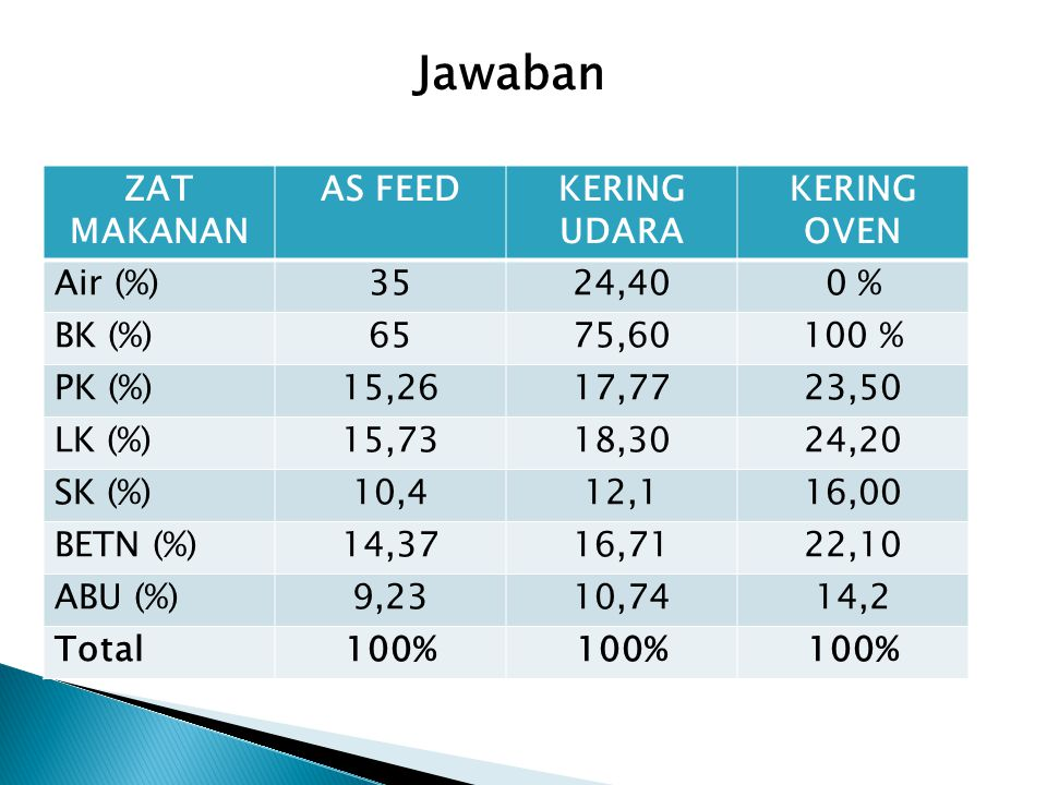 Jawaban ZAT MAKANAN AS FEED KERING UDARA KERING OVEN Air (%) 35 24,40